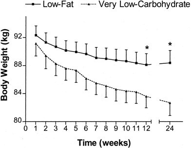 graf med vægttab på lav kulhydrat kur