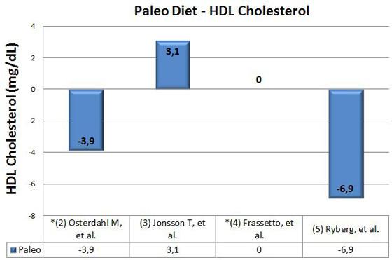 kolesterol HDL undersøgelse
