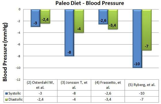 blodtryk data paleo diet