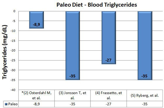 blood triglycerides