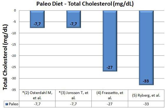 kolesterol på stenalderkosten