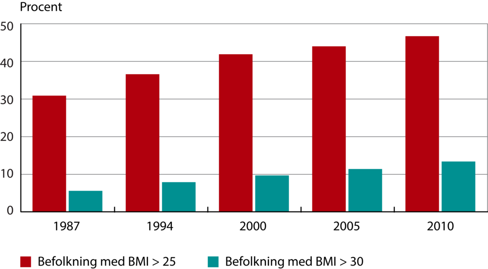 befolkningsovervægt DK